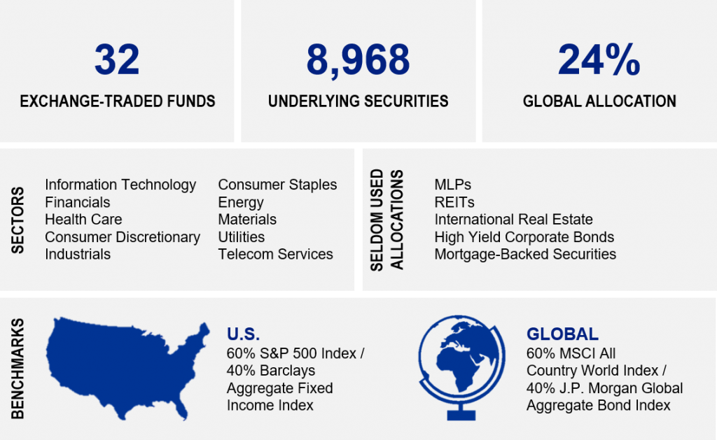 Systematic ETF Characteristics